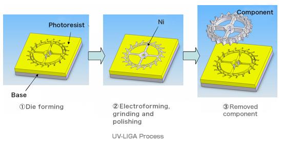 electroforming_process
